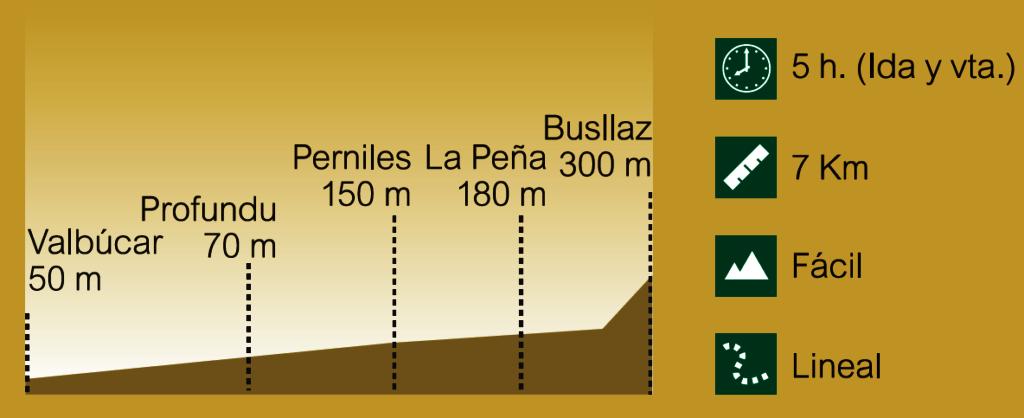 Perfil Ruta de los Molinos del Río Profundu