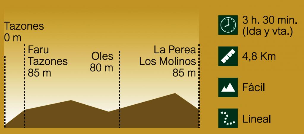 Perfil Ruta del Azabache